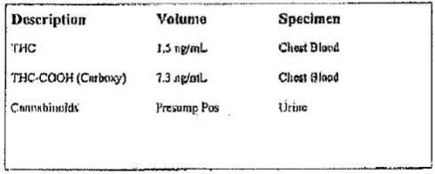 Medical Examiner drugs