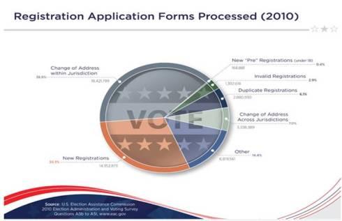 2010 vote registration