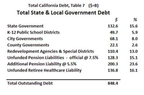 848 Billion Cali State Debt