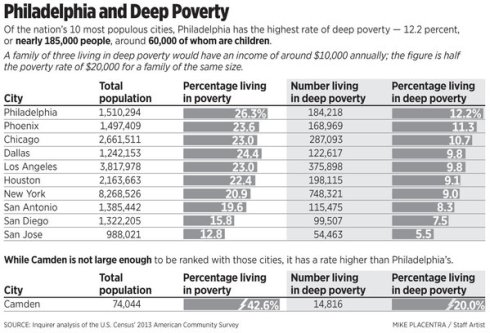 Philly Deep Poverty